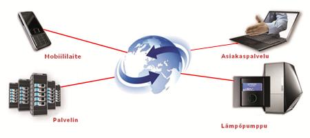 Asuntoruukki Oy:n käyttämä maalämpöjärjestelmä on etävalvottavissa kaikkialla, missä on internetyhteys.