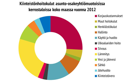 Kiinteistönhoitokulut asunto-osakeyhtiömuotoisissa kerrostaloissa koko maassa vuonna 2012